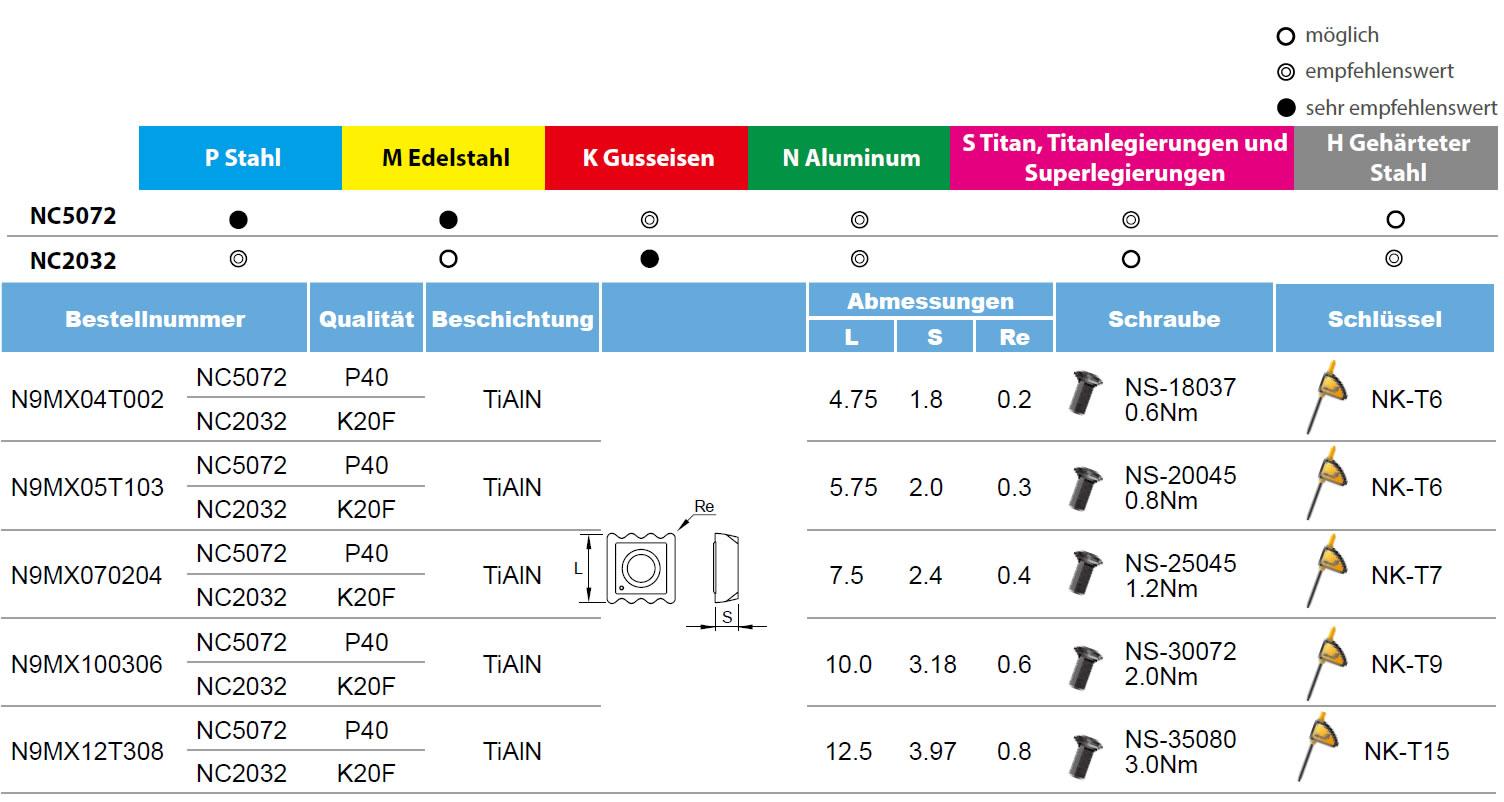 N9MX Tabelle Nine9
